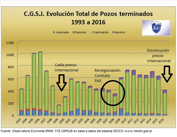 Elaboración: Observatorio Economía/Fac Cs.Ns en base a datos Min.Energía Nac